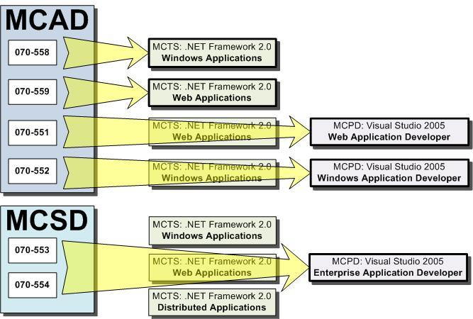 microsoft net 20 upgrade paths