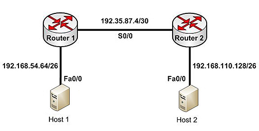 ip route example.jpeg
