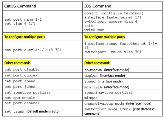OS Command Comparison Chart