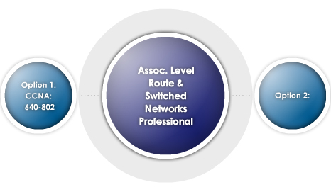 Cisco Certification Track Advisor 2