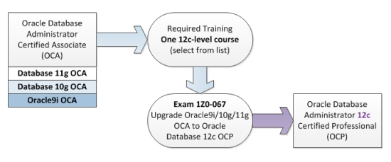 Upgrade to 12c OCP with exam 1Z0-067.